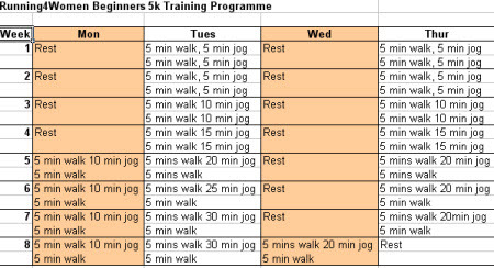 Beginners 5k Programme