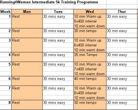 Intermediate 5k Training Programme